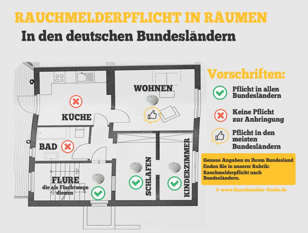 Abbildung: Rauchmelderpflicht nach Räumen in der Wohnung in deutschen Bundesländern