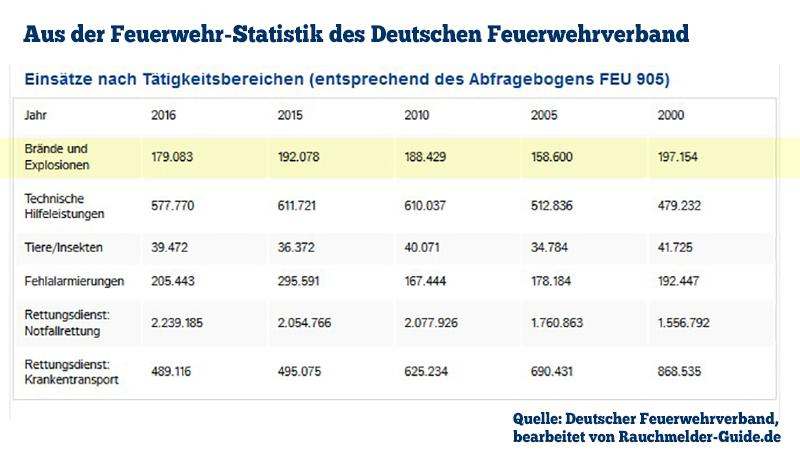 Anzahl der Brände pro Jahr. Quelle: Deutscher Feuerwehrverband, bearbeitet durch Rauchmelder-Guide.de