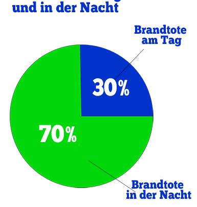 Abbildung: Statistik Verteilung Brandtote in der Nacht und am Tag