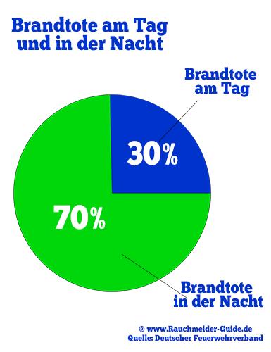 Abbildung: tatistik Verteilung Brandtote in der Nacht und am Tag