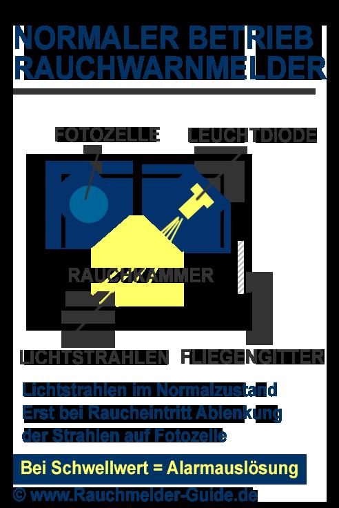 Rauchwarnmelder im normalen Betriebszustand Abbildung © www.rauchmelder-guide.de